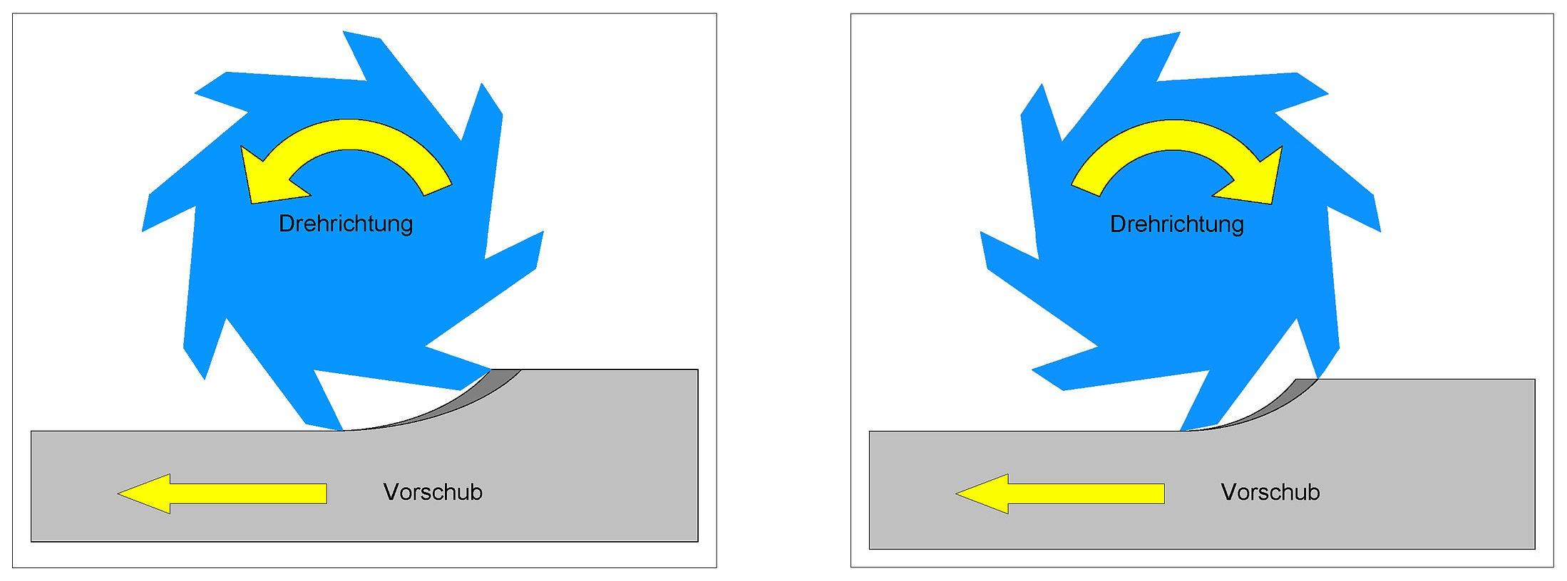 frezowanie przeciwbieżne, frezowanie współbieżne tworzyw sztucznych